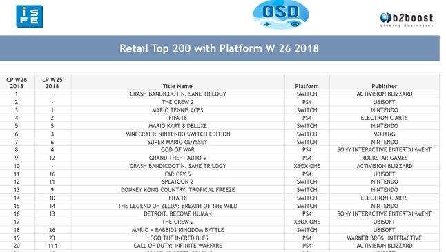 EMEA地区实体游戏销量榜单(未含英国)