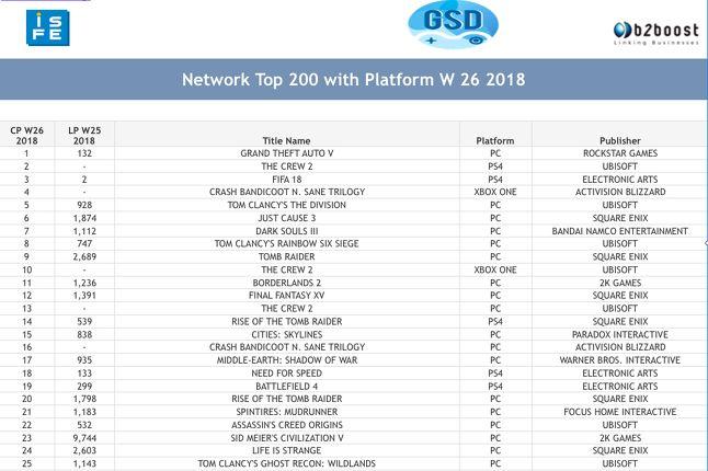 EMEA地区数字游戏销量榜单