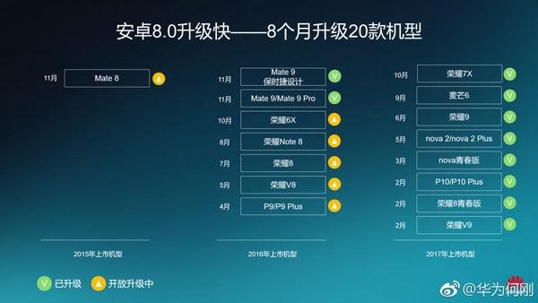 华为Mate 8/P9/P9 Plus迎来EMUI 8.0升级