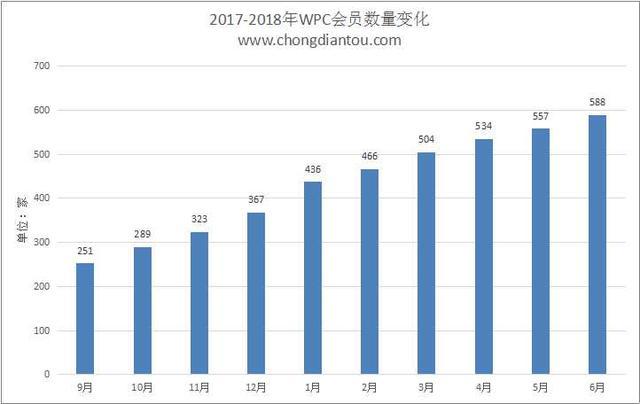 2018年WPC会员统计:深圳企业独占三成