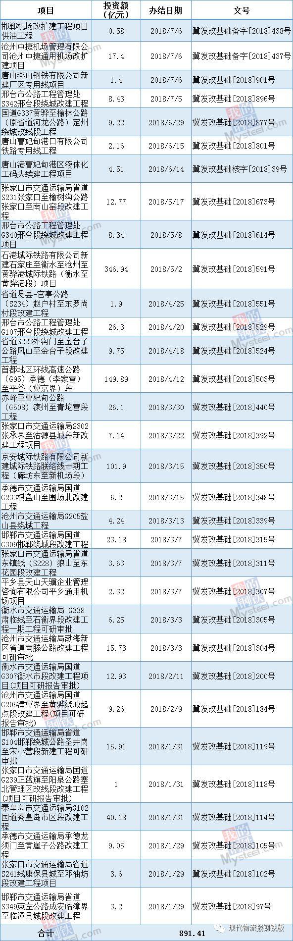 【一线报道】总投资891.41亿,河北今年已审批32个基建项目