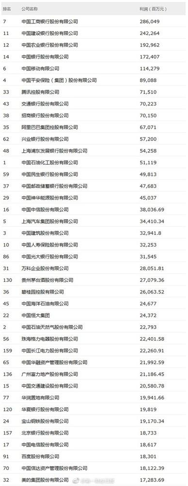 2018中国500强排行榜 互联网企业后劲足