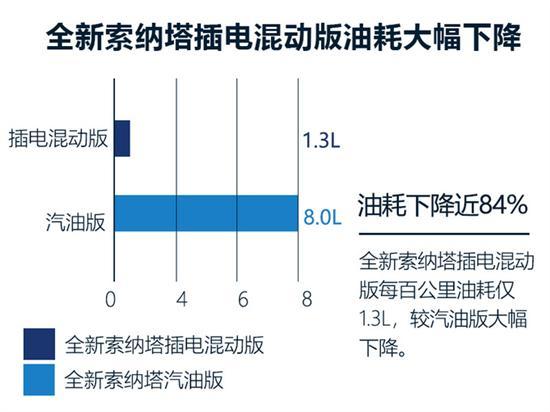 北京现代插混索纳塔8月开卖 补贴后不到20万_快乐十分直播