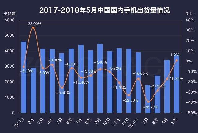 止跌回稳 2018上半年手机市场研究报告