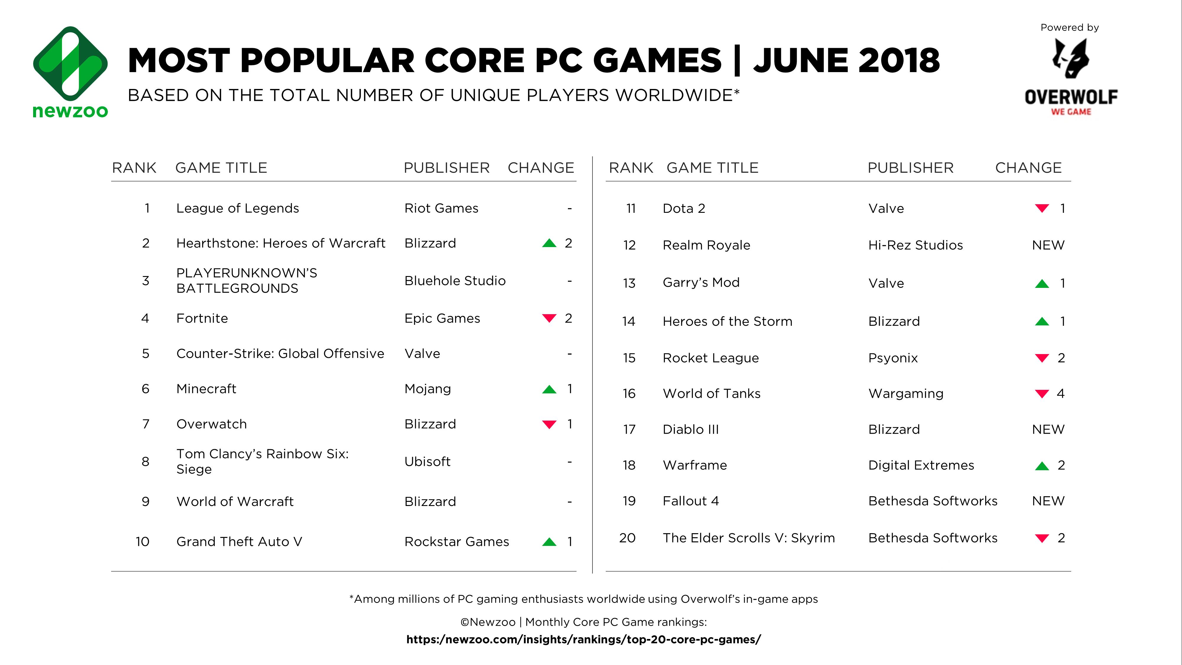 《炉石传说》是第二受欢迎的核心PC 游戏