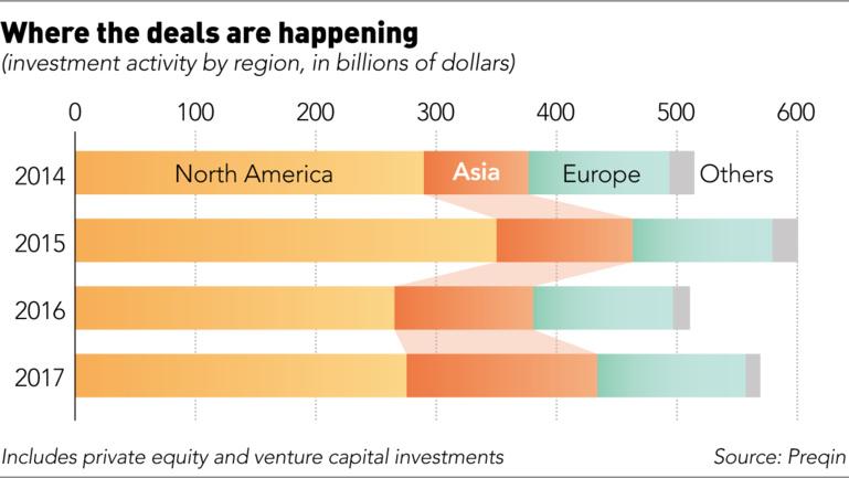 看全球 PE 如何搅动东南亚市场