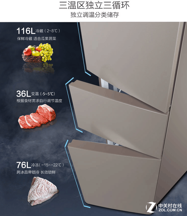三温区独立循环 TCL冰箱带来出色保鲜效果