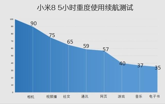 """小米8评测 8年的性价比换来了一部""""果X"""""""
