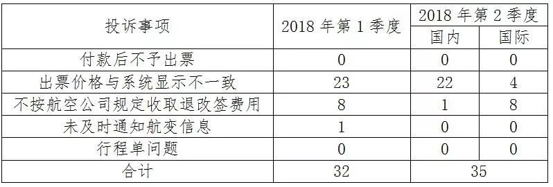 中国航协通报二季度消费者投诉情况,飞猪9起去哪儿7起