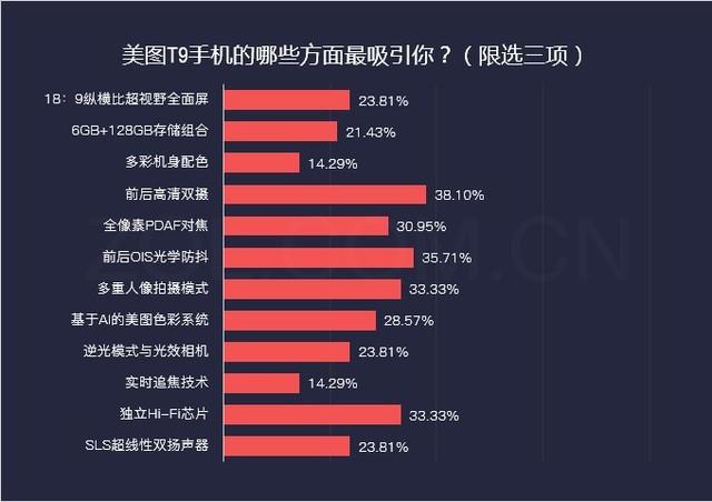 35%的用户想买美图T9 因前后高清四镜头
