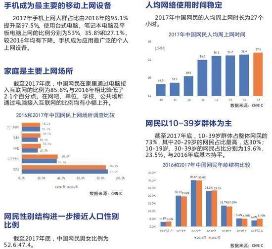 中国互联网发展报告2018