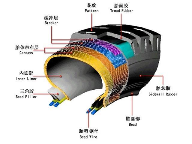 充气轮胎按照组成结构不同,又分为有内胎轮胎和无内胎轮胎两种.