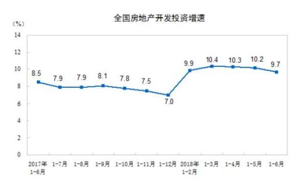 上半年商品房销售额刷新历史纪录,统计局:房价总体平稳