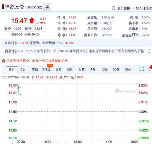 华帝股份开app代理推广合作协议盘涨超7% 法国队夺冠华帝退全款启动