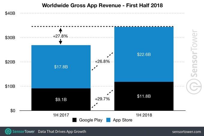 上半年全球应用营收达344亿美元 苹果占近2/3