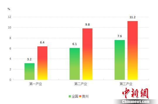 三次产业增长速度。 资料图 摄
