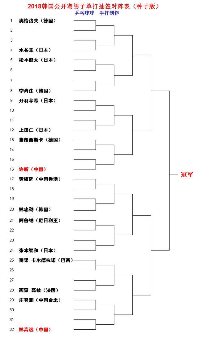 韩国公开赛男子单打种子对阵表出炉 许昕夺冠难度大