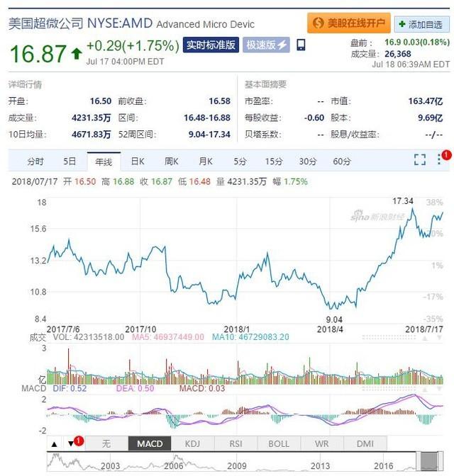 AMD股价今年增长61% 或将冲击21美元