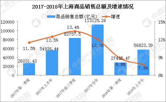 上海市2018年gdp_中国GDP 万亿俱乐部 城市有哪些
