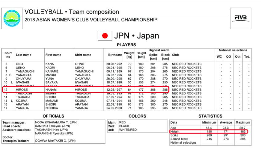 这支日本女排平均身高1米71险拿亚洲冠军, 还给中国联赛冠军上课