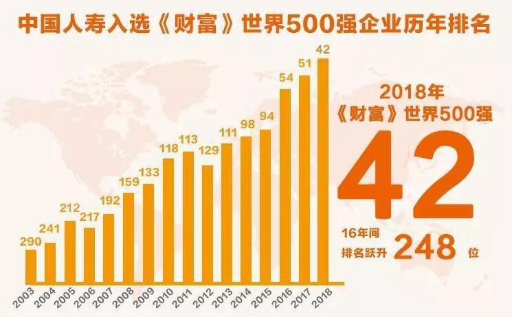 中国人寿跃居《财富》世界500强第42位