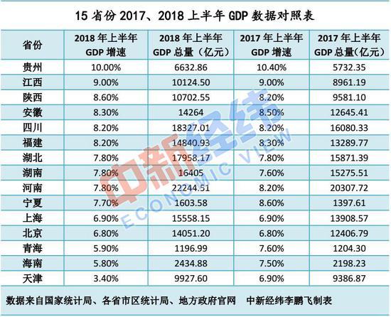10年各省gdp_四川省统计局:汶川地震重灾区GDP、居民收入10年增长2倍