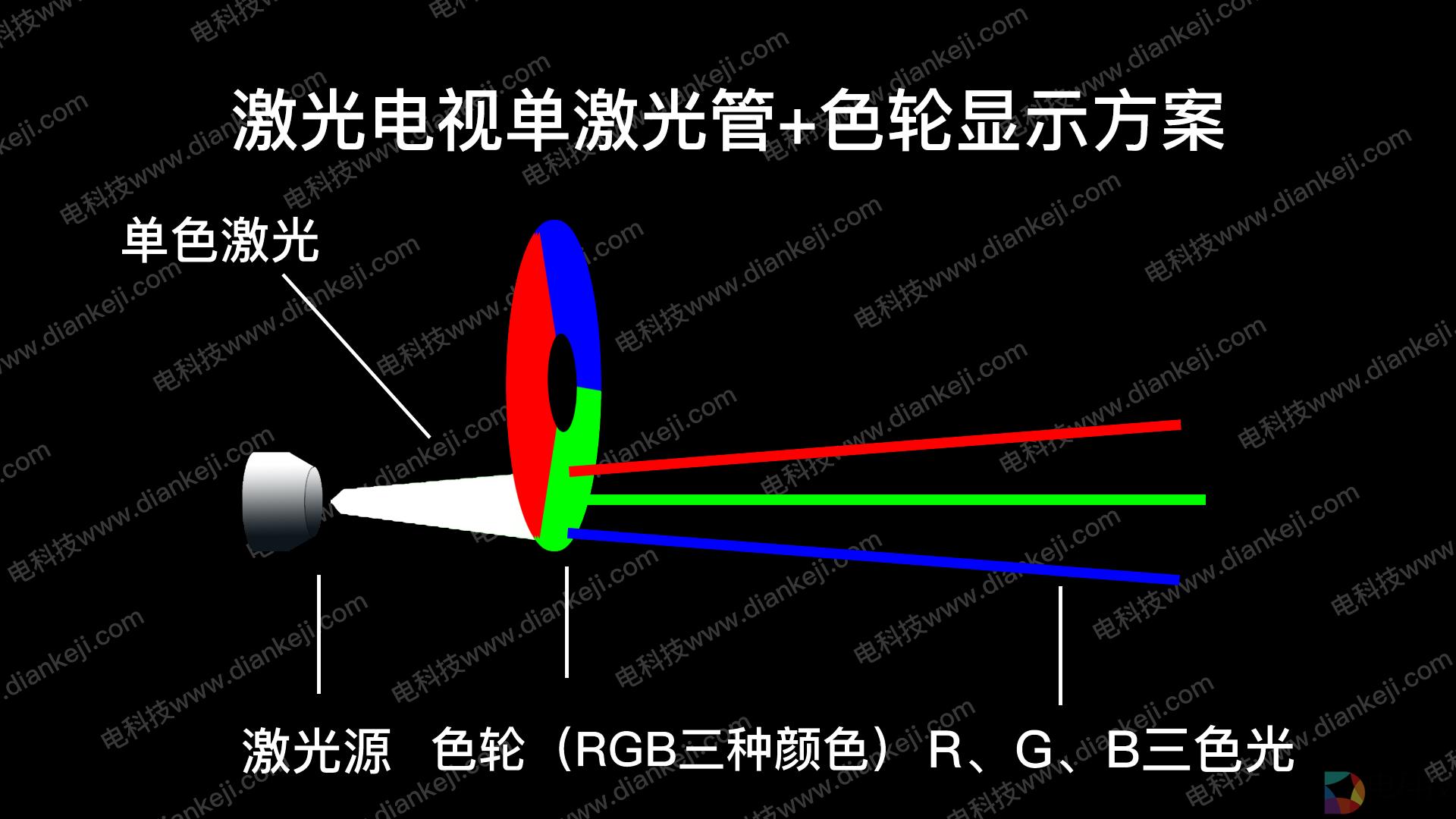 单激光管色轮