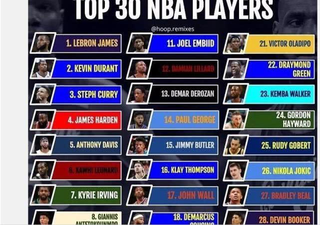 NBA官宣现役30大球星实力榜 最尴尬的却是他