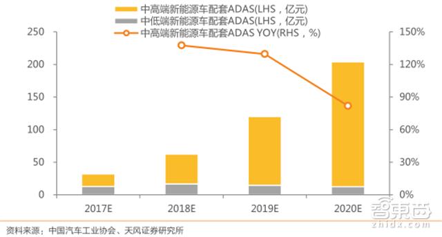 2017-2020年国内 ADAS 市场空间预测(亿元,% ) 天风证券以中低端、中高端新能源乘用车配套ADAS 单车价值 3,000、15,000 元进行测算,则到 2020 年我国中低端、中高端新能源乘用车 ADAS 市场规模分别为 12.5 亿元和 191.5 亿元,其中中高端新能源乘用车配套市场快速增长,未来三年 CAGR 为 114.