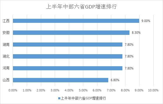 中部六省经济半年报:河南经济总量第一,山西固定投资负增长