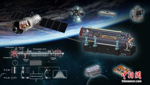 天宫二号空间冷原子钟将太空时间精度提高1-2个数量级