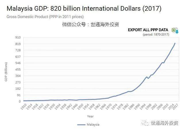 美国GDP购买力_八张图透视中美差距 比较