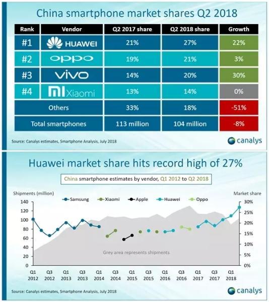 二季度小米手机出货量零增长 P2P暴雷及产品问题影响明显
