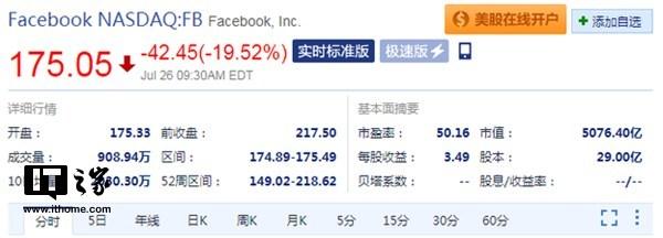 Facebook开盘股价狂挫19.3% 报175.33美元