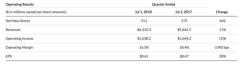 最前线丨星巴克Q3中国同店销售下降2%,或要靠外卖业务来挽救业绩