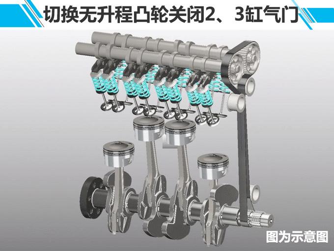 凯迪拉克XT4下月29日上市 2.0T引擎配闭缸技术-图2