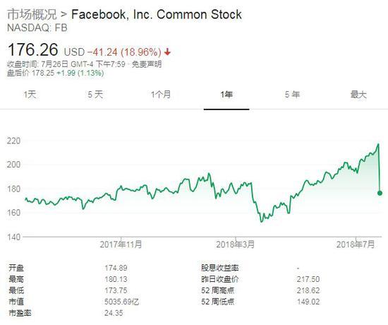 Facebook壹年内股价图(截到北边京时间7月27日11:58,到来源:谷歌)