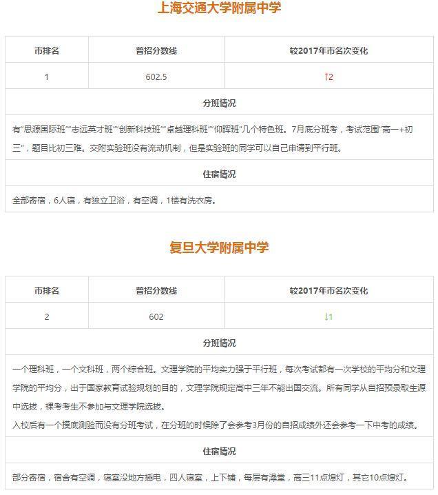 全!上海16区65所情况重点分班/住宿一览高中艺术高中的v情况邯郸市市图片