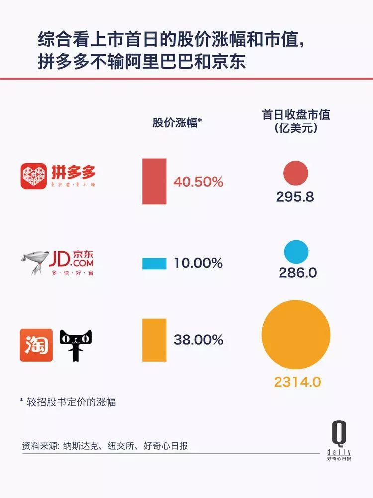 拼多多创办三年上市,市值赶上 2/3 个京东。40