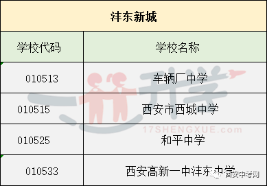 2018年西安中考志愿填报城六区各高中学校代奶茶店开门口高中图片
