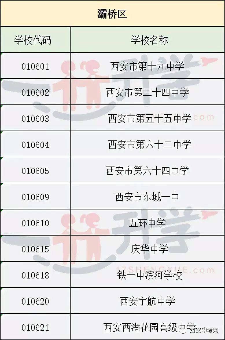 2018年西安升高志愿填报城六区各体育高中代吗初中中学校身份证考式需要中考图片