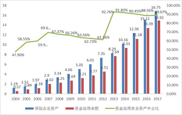 图2 保费与保险资产增长率对比 数据来源:保监会2、保险投资资产组合与收益率图3描述了中国保险资金投资组合在2001-2017年期间的变化情况。银行存款持续下降,从2001年的53%下降至2017年的13%。债券投资一直保持稳定,以利率债和商业银行次级债为主,其特点是久期长、风险不高,是与保险资金性质匹配度较好的基础性配置资产。权益类投资2008年之后稳定地保持在12%左右。自2013年以来,其他类型投资(另类投资)的势头发展迅猛。2017年,其他类型投资占40%,成为最大的组成部分,超过6万亿元。保险