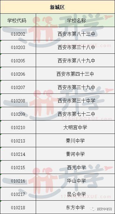 2018年兴宁中考志愿填报城六区各高中学校代收费宁波高中西安图片