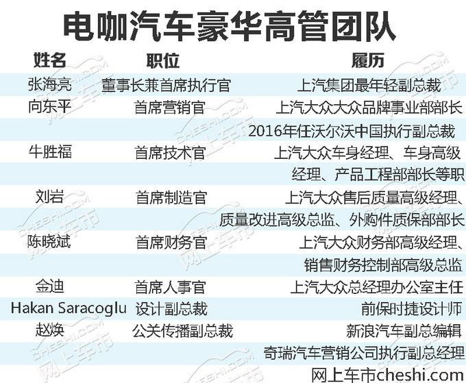 张海亮的新豪华团队 上汽大众6大高管加盟电咖-图2