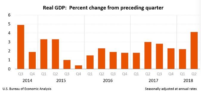 2007年美国gdp_美国经济的新里程碑10年首次达到潜在GDP