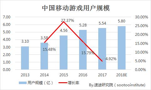 速途研究院:2018年Q2中国移动游戏行业研究报告