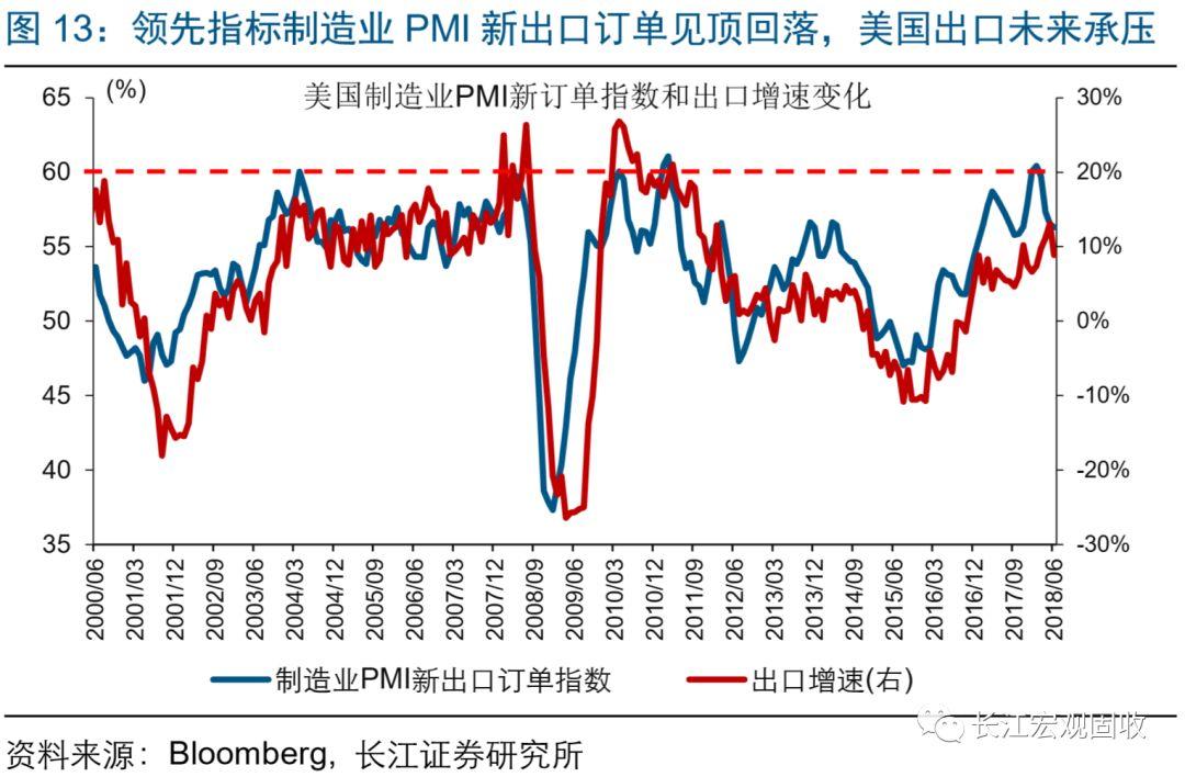 2月gdp_长江宏观 赵伟 美国景气跟踪框架构建 七论繁荣的顶点