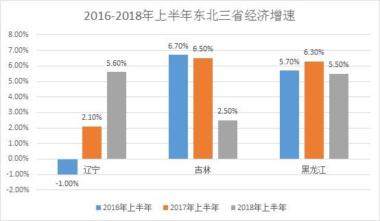 19年上半年经济数据_19省份公布上半年经济数据 2018上半年各省经济数据排名2018-07-24 ...