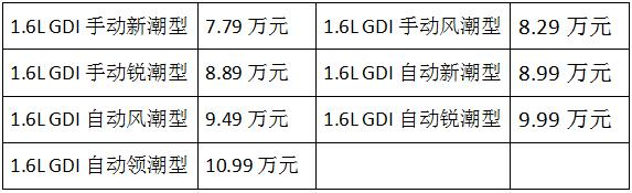 最美中国品牌两厢车逸动XT换代预售 共7款车型价格区间为7.79—10.99万元