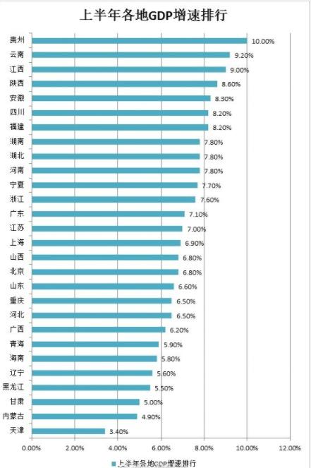 中国gdp经济增长图_2018年中国各城市gdp